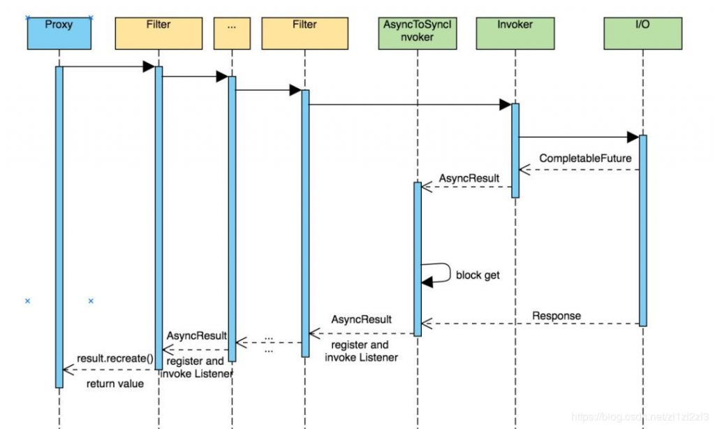 Dubbo 3.0 预览版详细解读,提升不止一点点