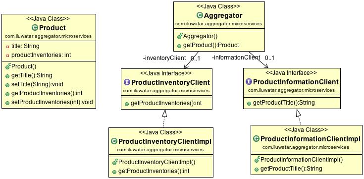 微服务架构设计模式聚合器模式